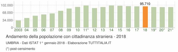 Grafico andamento popolazione stranieri Umbria