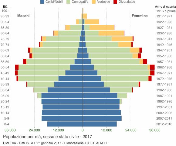 Grafico Popolazione per età, sesso e stato civile Umbria