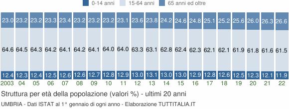 Grafico struttura della popolazione Umbria