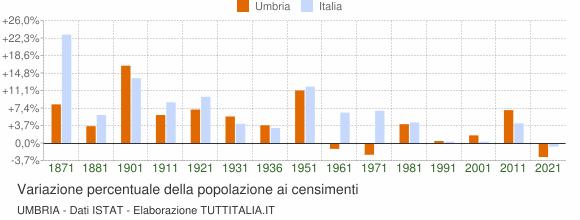Grafico variazione percentuale della popolazione Umbria