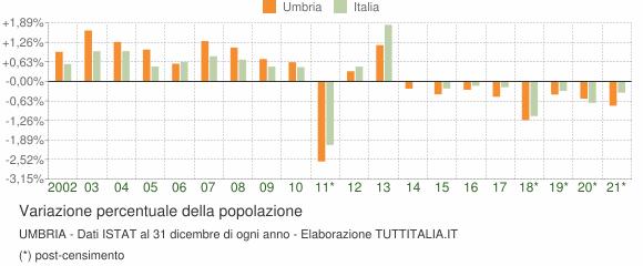 Variazione percentuale della popolazione Umbria