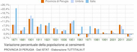 Grafico variazione percentuale della popolazione Provincia di Perugia