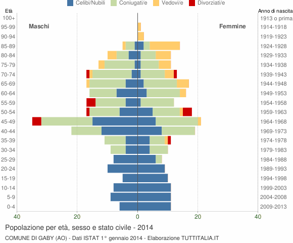 Grafico Popolazione per età, sesso e stato civile Comune di Gaby (AO)