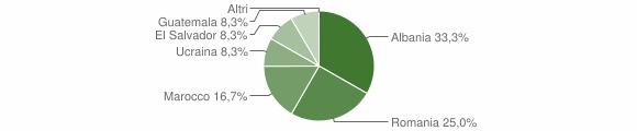 Grafico cittadinanza stranieri - Doues 2019