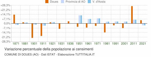 Grafico variazione percentuale della popolazione Comune di Doues (AO)