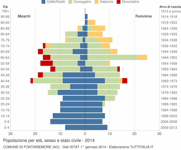 Grafico Popolazione per età, sesso e stato civile Comune di Fontainemore (AO)