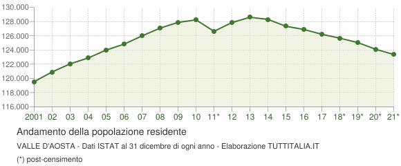 Andamento popolazione Valle d'Aosta