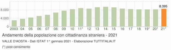 Grafico andamento popolazione stranieri Valle d'Aosta