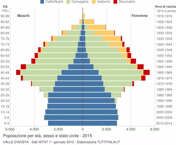 Grafico Popolazione per età, sesso e stato civile Valle d'Aosta