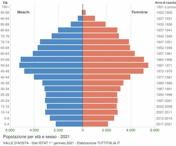 Grafico Popolazione per età e sesso Valle d'Aosta