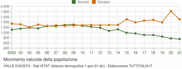 Grafico movimento naturale della popolazione Valle d'Aosta