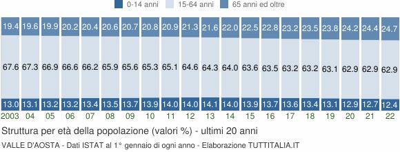 Grafico struttura della popolazione Valle d'Aosta
