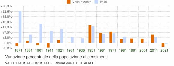 Grafico variazione percentuale della popolazione Valle d'Aosta