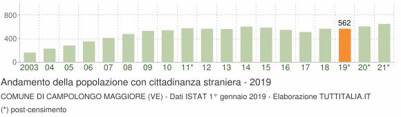 Grafico andamento popolazione stranieri Comune di Campolongo Maggiore (VE)