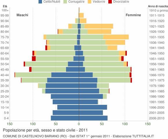 Grafico Popolazione per età, sesso e stato civile Comune di Castelnovo Bariano (RO)