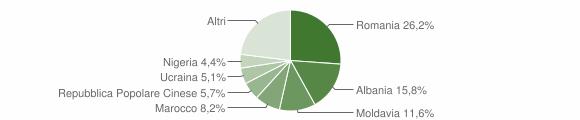 Grafico cittadinanza stranieri - Salzano 2018