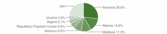 Grafico cittadinanza stranieri - Salzano 2019