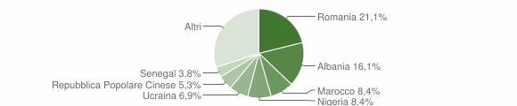 Grafico cittadinanza stranieri - Noventa di Piave 2019