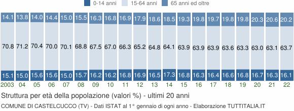 Grafico struttura della popolazione Comune di Castelcucco (TV)