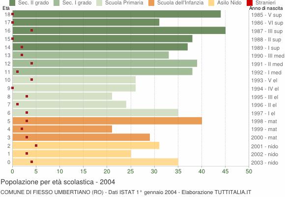 Grafico Popolazione in età scolastica - Fiesso Umbertiano 2004