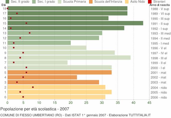 Grafico Popolazione in età scolastica - Fiesso Umbertiano 2007