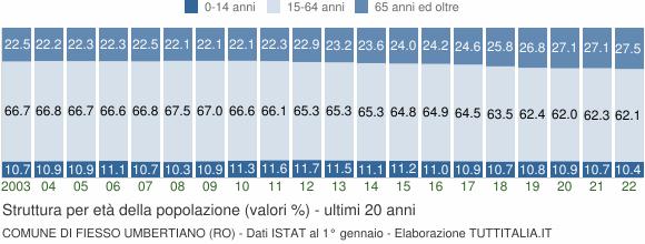 Grafico struttura della popolazione Comune di Fiesso Umbertiano (RO)