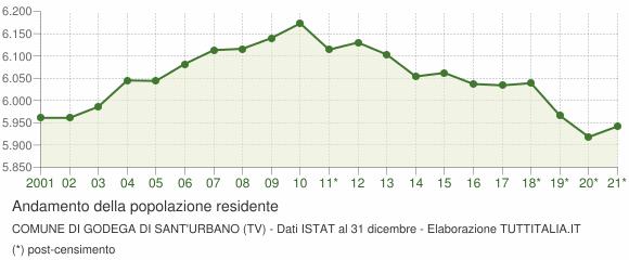 Comune Di Godega Di Sant Urbano.Popolazione Godega Di Sant Urbano 2001 2017 Grafici Su Dati Istat