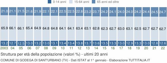 Comune Di Godega Di Sant Urbano.Indici Demografici E Struttura Popolazione Godega Di Sant Urbano Tv