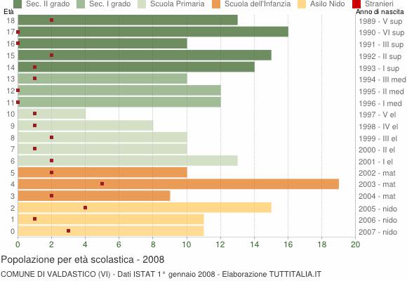Grafico Popolazione in età scolastica - Valdastico 2008