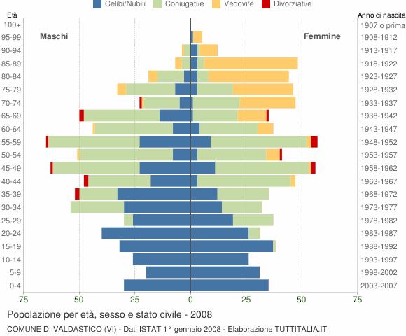 Grafico Popolazione per età, sesso e stato civile Comune di Valdastico (VI)