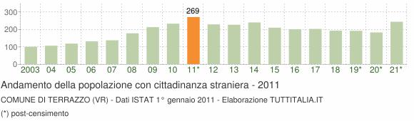 Cittadini Stranieri 2011 - Terrazzo (VR)