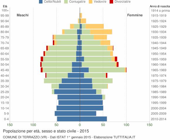 Popolazione per età, sesso e stato civile 2015 - Terrazzo (VR)