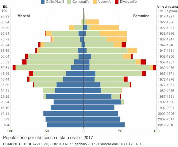 Popolazione per età, sesso e stato civile 2017 - Terrazzo (VR)