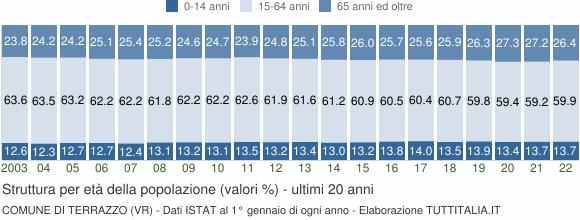 Indici demografici e Struttura popolazione Terrazzo (VR)
