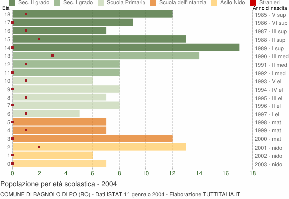 Grafico Popolazione in età scolastica - Bagnolo di Po 2004