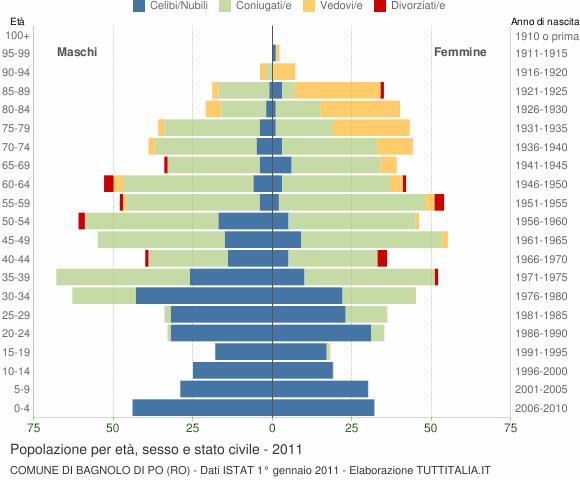 Grafico Popolazione per età, sesso e stato civile Comune di Bagnolo di Po (RO)
