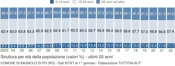 Grafico struttura della popolazione Comune di Bagnolo di Po (RO)