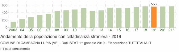 Grafico andamento popolazione stranieri Comune di Campagna Lupia (VE)
