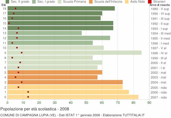Grafico Popolazione in età scolastica - Campagna Lupia 2008