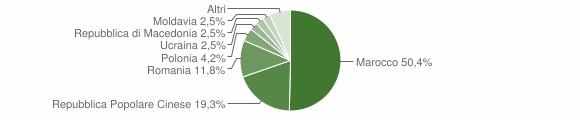 Grafico cittadinanza stranieri - Piacenza d'Adige 2018