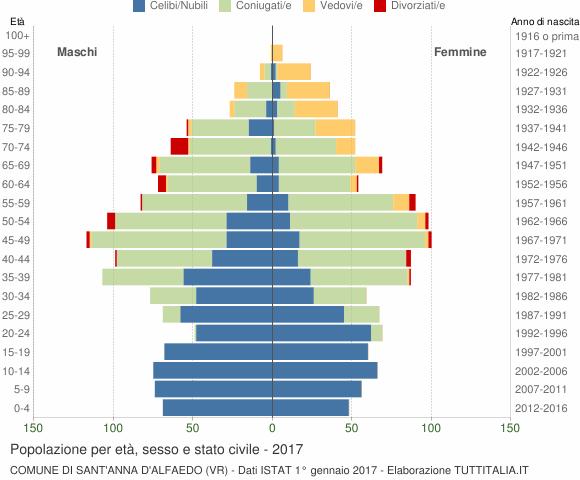Grafico Popolazione per età, sesso e stato civile Comune di Sant'Anna d'Alfaedo (VR)