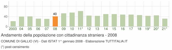 Grafico andamento popolazione stranieri Comune di Gallio (VI)