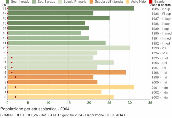 Grafico Popolazione in età scolastica - Gallio 2004
