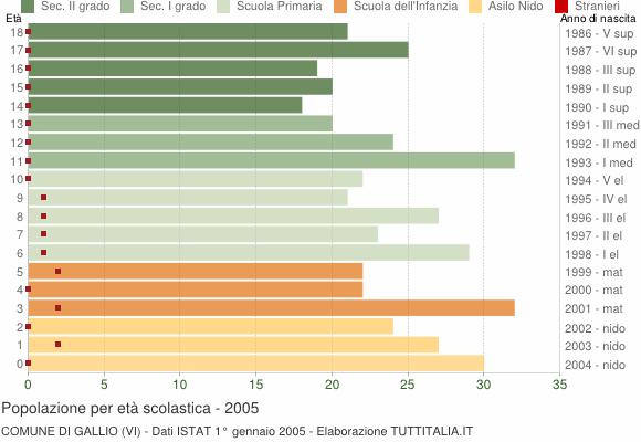 Grafico Popolazione in età scolastica - Gallio 2005