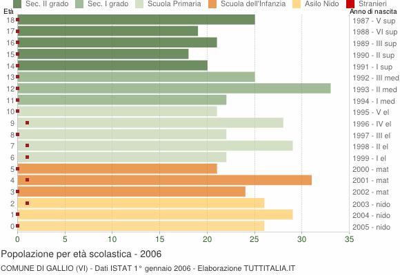 Grafico Popolazione in età scolastica - Gallio 2006