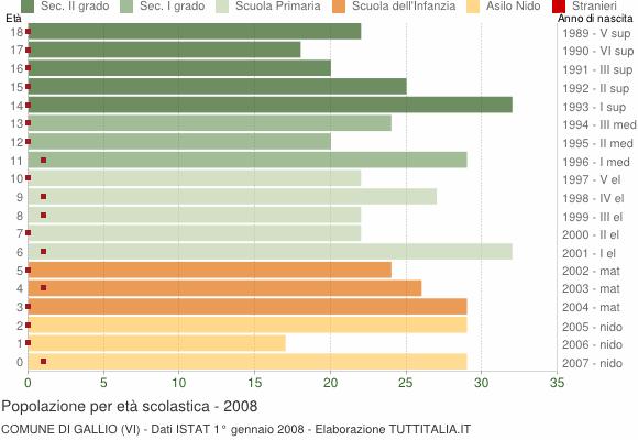 Grafico Popolazione in età scolastica - Gallio 2008