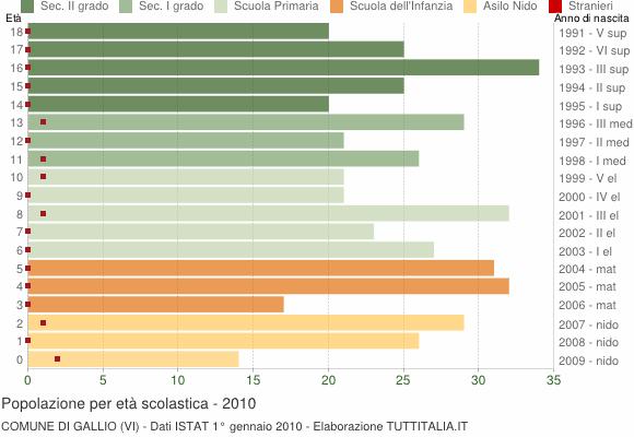 Grafico Popolazione in età scolastica - Gallio 2010