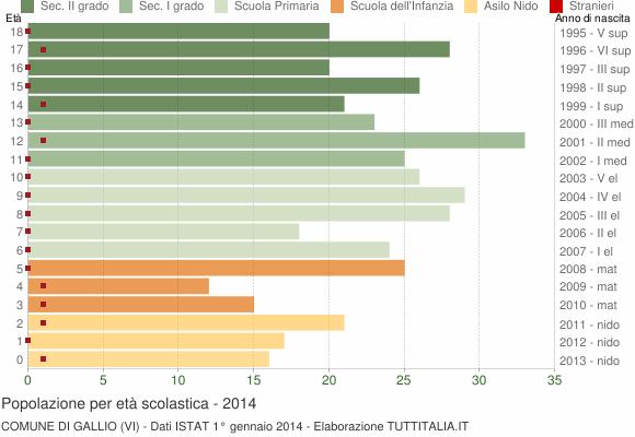 Grafico Popolazione in età scolastica - Gallio 2014