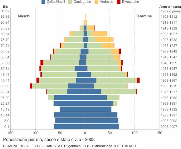 Grafico Popolazione per età, sesso e stato civile Comune di Gallio (VI)
