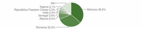 Grafico cittadinanza stranieri - Ronco all'Adige 2018